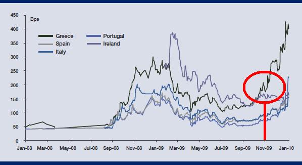 Five-year-Credit-Default-Swap-Spreads112009