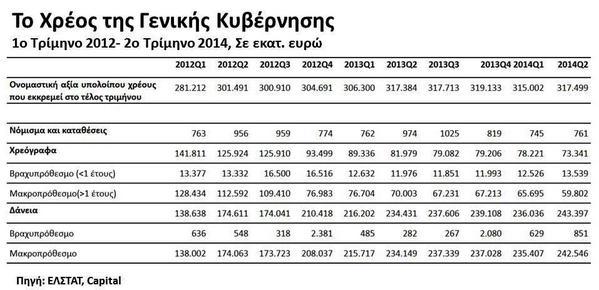 #SuccessStory + #StressTest = ΧΡΕΟΣ 317,4δις