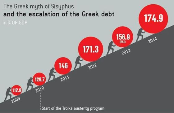 Greek-Debt-to-GDP