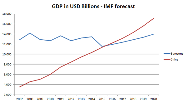 IMF data shows Chinese economy will become bigger than the entire Eurozone's during 2015