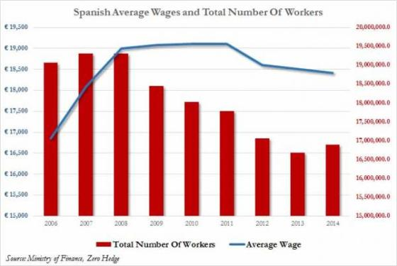 Spanish Wages Tumble To Weakest Since 2007