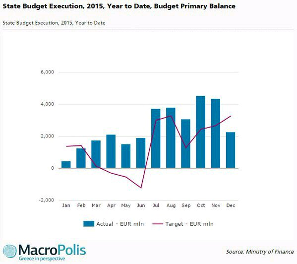 2015 prim surplus exceeds target as revenues outperform & expenditure is reined in. via @MacroPolis_gr #Greece