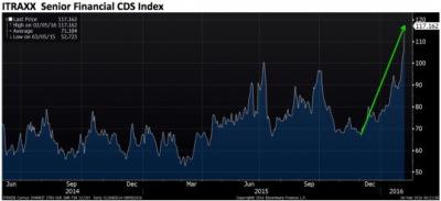 """Αυτά ειναι τα CDS spreads της #DeutscheBank """"που δεν έχει προβλημα"""""""