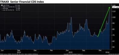 Deutsche Bank cds spreads – όχι μωρέ, δεν υπάρχει πρόβλημα…