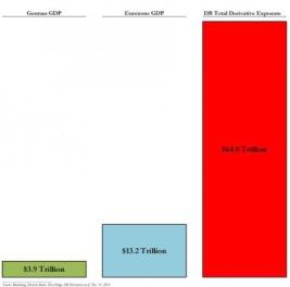 Deutsche Bank αποκάλυψη Το γερμανικό κτήνος ετοιμάζεται να καταρρεύσει και να σπείρει τον όλεθρο…
