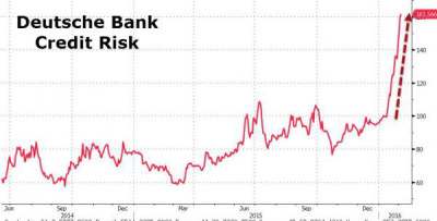 Deutsche Bank αποκάλυψη- Το γερμανικό κτήνος ετοιμάζεται να καταρρεύσει και να σπείρει τον όλεθρο…