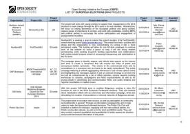 Soros-Open-Society-EuroElections-2014-Leaks (12)