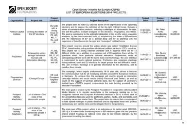 Soros-Open-Society-EuroElections-2014-Leaks (13)