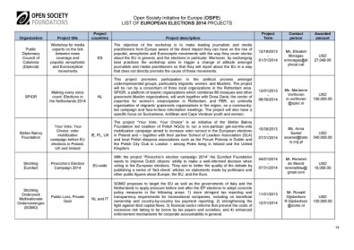 Soros-Open-Society-EuroElections-2014-Leaks (14)
