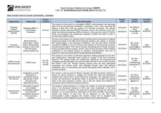 Soros-Open-Society-EuroElections-2014-Leaks (21)
