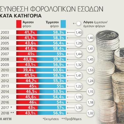 Φορολογία - Λίγοι έντιμοι σηκώνουν τα βάρη των πολλών επιτηδείων
