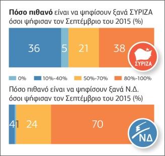 Μειώνεται η διαφορά μεταξύ ΣΥΡΙΖΑ - Ν.Δ.4