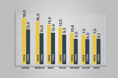 ΟΥΤΕ με στημένες Δημοσκοπήσεις δεν κρατάει η ψαλίδα ΣΥΡΙΖΑ-ΝΔ....σκέψου πόσο πάτωσε ο Κυριάκος