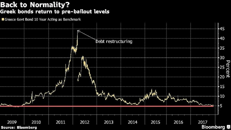 #Greece' s bonds rally after deal w/ creditors and the nation concluded debt swap. 10y yield plunged below 5%, a level not seen since Nov2009 when the country's debt crisis began. (BBG)