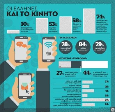 Οι Έλληνες και το κινητό 📱 στο χέρι, στο κρεβάτι, στο μπάνιο, στην κουζίνα...