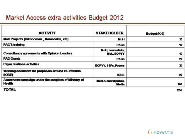 Για το 2012 η Novartis προϋπολογίζει 150.000 για την εκστρατεία ενημέρωσης υπό την αιγίδα του υπουργείου Υγείας με συμμετοχή πολιτικών, δημοσιογράφων και... κοινού | Novartis