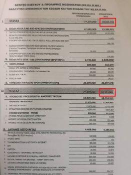Απολογισμός 2011