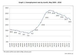 Η ανεργία μετά από 8 δύσκολα χρόνια, όχι μόνο μειώνεται σταθερά αλλά για πρώτη φορά είναι μικρότερη από το 20%. Labour Force Survey (monthly results) (May 2018), #unemployment rate 19.5% #PressRelease #ELSTAT #ΕΛΣΤΑΤ #statistics #LFS