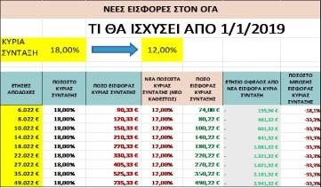 Ελάφρυνση των εισφορών για κύρια, επικουρική σύνταξη και εφάπαξ, για 250.000 μη μισθωτούς (1)