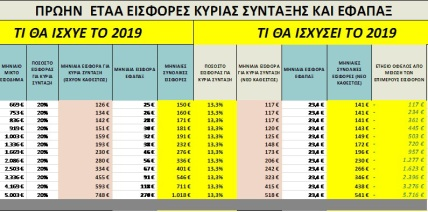 Ελάφρυνση των εισφορών για κύρια, επικουρική σύνταξη και εφάπαξ, για 250.000 μη μισθωτούς (2)
