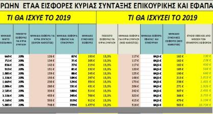 Ελάφρυνση των εισφορών για κύρια, επικουρική σύνταξη και εφάπαξ, για 250.000 μη μισθωτούς (3)