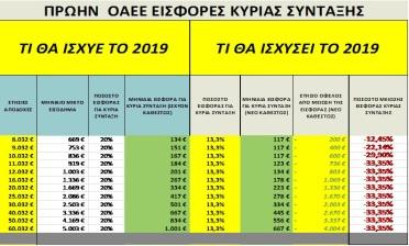 Ελάφρυνση των εισφορών για κύρια, επικουρική σύνταξη και εφάπαξ, για 250.000 μη μισθωτούς (4)