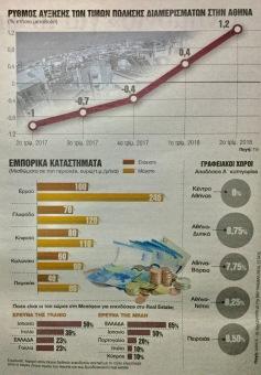 Θετικά μηνύματα αρχίζει να εκπέμπει πλέον η ελληνική αγορά ακινήτων, ενισχύοντας την άποψη εκείνων που θεωρούν πως ήδη ένα σημαντικό της κομμάτι βρίσκεται στην αρχή ενός νέου ανοδικού κύκλου. Υστερα από σωρευτικές απώλειες 43% (αν και σε ορισμένες περιοχές υπερέβη το 60%) κατά τη 10ετία της κρίσης που ήταν η δεύτερη μεγαλύτερη στην Ευρώπη μετά την Ουκρανία (-69,4%) το ίδιο διάστημα βάσει των στοιχείων της Global Property Guide, οι τιμές των ακινήτων, σύμφωνα με εκτιμήσεις παραγόντων της κτηματαγοράς, αναμένεται να αυξηθούν 5%-7% ετησίως τη διετία 2018-2019, ενώ η άνοδος στα ενοίκια ξεπερνά το 8%. Οι αποδόσεις των κατοικιών στην Αθήνα κυμαίνονται στα διαμερίσματα από 3,5% έως 4,15% και στις μονοκατοικίες από 4,4% έως 4,50%, ενώ στους πολυτελείς τουριστικούς προορισμούς της Ελλάδας οι αποδόσεις των εξοχικών κατοικιών που διατίθενται προς μίσθωση φτάνουν στη Μύκονο το 8,5%, στη Σαντορίνη το 6,5% και στη Ρόδο το 5,5%. Οι τιμές σημειώνουν επίσης άνοδο στα ποιοτικά γραφεία, στα τουριστικά ακίνητα και στην εξοχική κατοικία, αλλά και στα prime εμπορικά ακίνητα. Το ενδιαφέρον από ιδιωτικά επενδυτικά κεφάλαια και διεθνή σήματα (brands), αλλά και εγχώριους και διεθνείς εξειδικευμένους διαχειριστές δημιουργεί νέα δεδομένα στην ελληνική κτηματαγορά, η οποία είναι μία από τις ελάχιστες στον δυτικό κόσμο που δεν ανέκαμψε μετά την παγκόσμια κρίση του 2008. «Ηot» προορισμός Η Ελλάδα εμφανίζεται μάλιστα, σύμφωνα με έρευνα της Tranio, στους συμμετέχοντες του Μediterranean Resort & Hotel ως πιο «hot» επενδυτικός προορισμός στη Μεσόγειο στο τουριστικό real estate μπροστά από τις Ισπανία, Πορτογαλία, ενώ σε άλλη έρευνα της Tranio μεταξύ των θεσμικών επενδυτών εμφανίζεται η 3η πιο ελκυστική αγορά μετά τις Ισπανία και Ιταλία. Ο περιορισμός των «κόκκινων» ξενοδοχειακών δανείων ύψους 3,3 δισ. ευρώ και η είσοδος διεθνών επενδυτών που προσθέτουν ξενοδοχειακές μονάδες στο δυναμικό τους οδηγούν σε βίαιη αναδιάρθρωση αλλά και σε αυξημένο ενδιαφέρον για τον κλάδο. «Οποια ξενοδοχειακή μονάδα βγαίνε