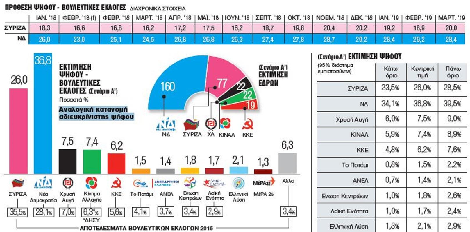 Δημοσκόπηση θαύμα! «Ψηφίζουν»… όσοι δεν ψηφίζουν και εθνικές εκλογές… πρόκριμα των ευρωεκλογών!