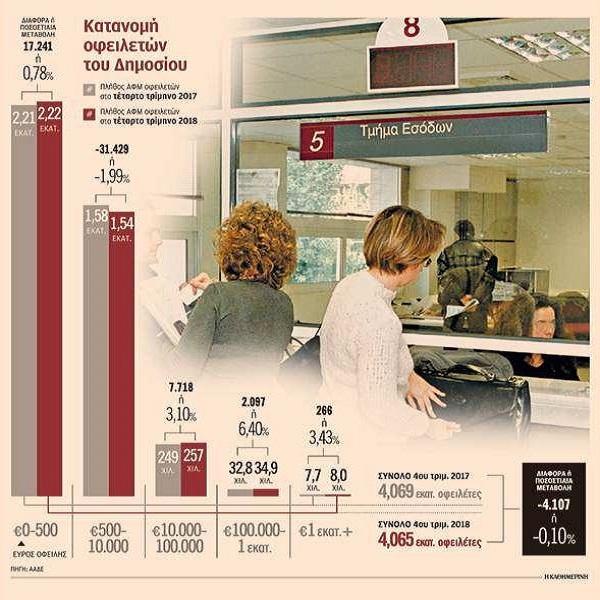 Οι φορολογούμενοι με χρέη άνω των €100.000 στη φορολογική διοίκηση έφθασαν σε 42.897 το 2018.