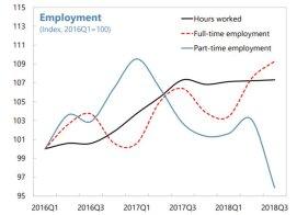 #Greece Οι νέες θέσεις εργασίας πλήρους απασχόλησης και οι μεγαλύτερες ώρες εργασίας οδηγούν την #employment recovery #IMF