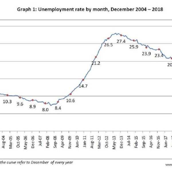 """Στο 18% έπεσε η Ανεργία τον 12/2018 από το 27,4% του 12/2013 [caption id=""""attachment_1011031"""" align=""""aligncenter"""" width=""""1164""""] Greece Dec 2018 unemployment at 18%, from 27.4% in Dec 2013[/caption] Greece Dec 2018 unemployment at 18%, from 27.4% in Dec 2013"""