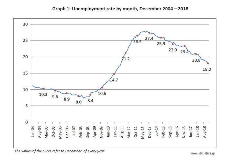 Στο 18% έπεσε η Ανεργία τον 12/2018 από το 27,4% του 12/2013 Greece Dec 2018 unemployment at 18%, from 27.4% in Dec 2013Greece Dec 2018 unemployment at 18%, from 27.4% in Dec 2013