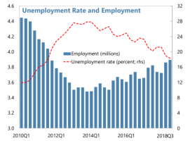 #Greece New job creation is lowering unemployment and absorbing a higher LFP-labor force participation. #IMF