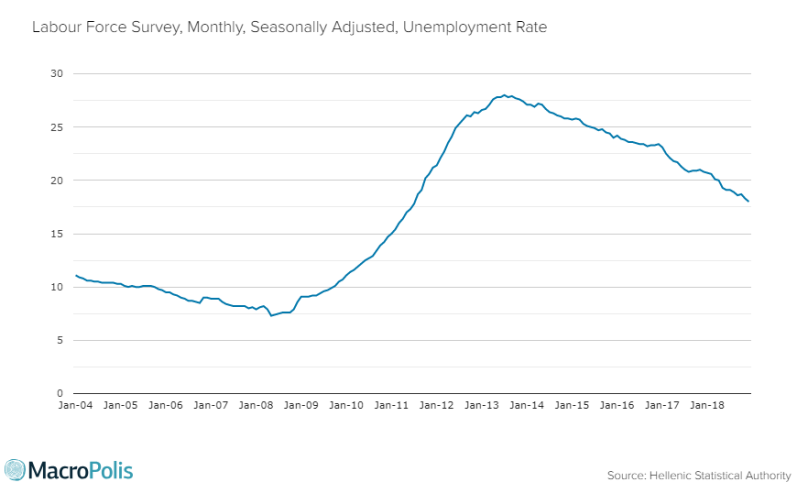 Greece #unemployment rate falls to 18% in Dec 2018, from 20.8% a year ago. Lowest since Jul 2011 #ELSTAT