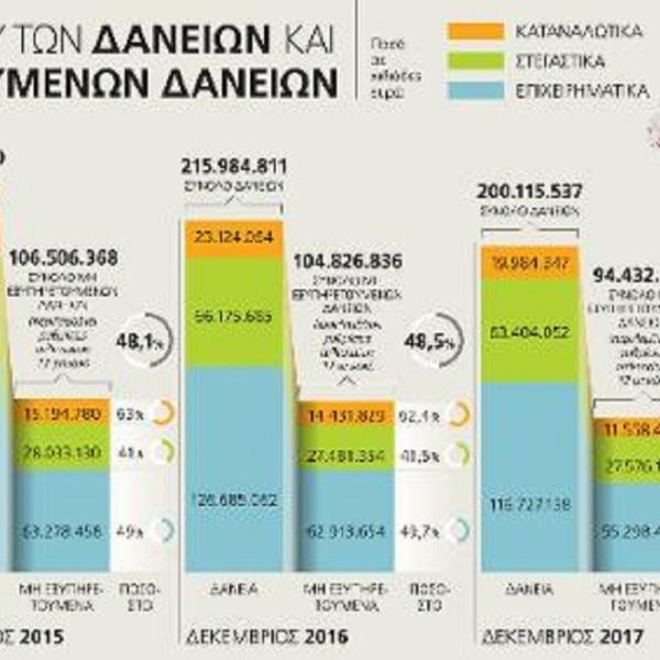 Αγουρίδης Γιάννης Κόκκινα δάνεια - Τι (δεν) έκαναν οι Σαμαροβενιζέλοι και τι έκαναν ΣΥΡΙΖΑΝΕΛ