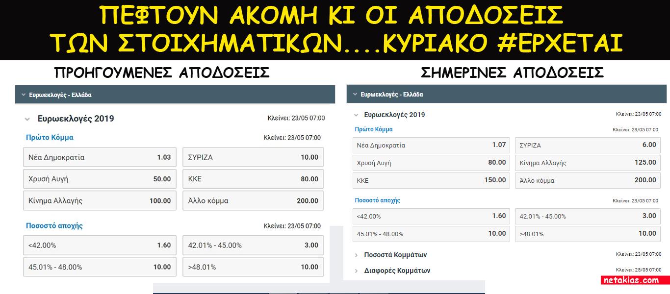 Επεσαν 40% οι αποδόσεις στις στοιχηματικές 5 μέρες πριν τις #Ευρωεκλογές2019