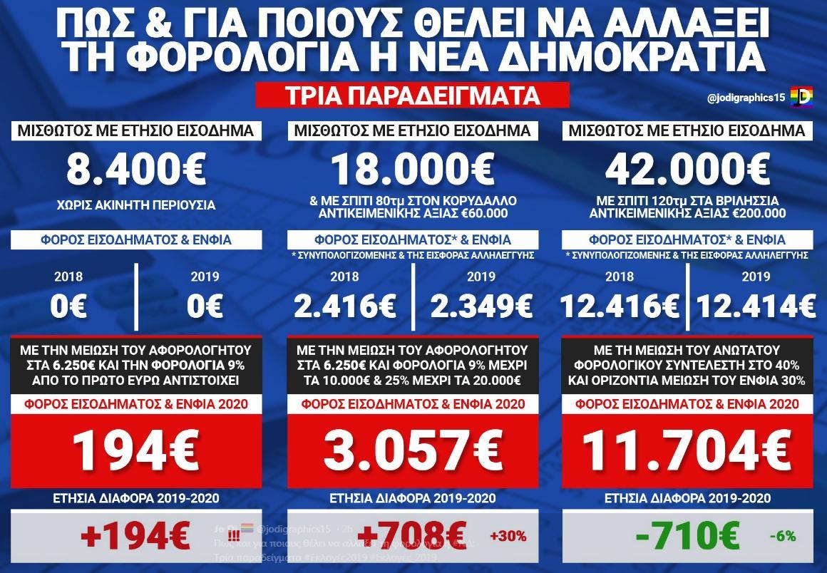 ΠΡΟΓΡΑΜΜΑ ΝΔ – Αύξηση φόρων στους φτωχούς, μείωση στους πλούσιους
