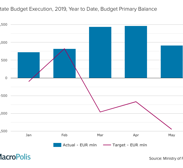 Greece Jan-May 2019 budget primary surplus confirmed at €916 mln, €2.36 bln above target. Budget deficit at -€1.76 bln, €2.29 bln above target | MoF While a budget primary balance of €853 million noted in May 2018.