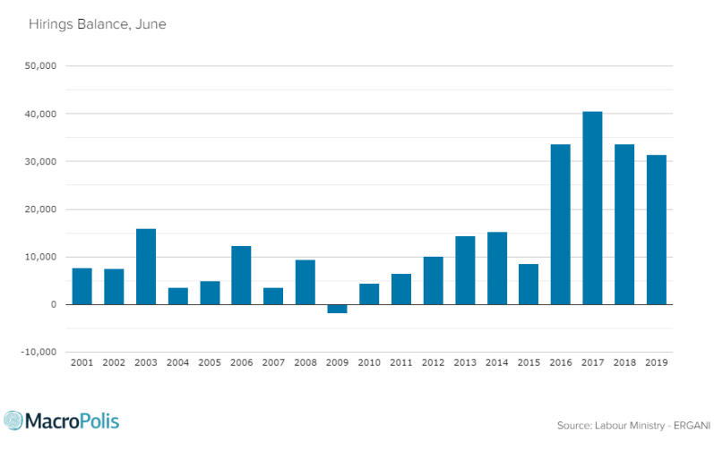 Greece The employment balance was positive in June with 31,407 more hirings than departures. Labour Ministry Ergani