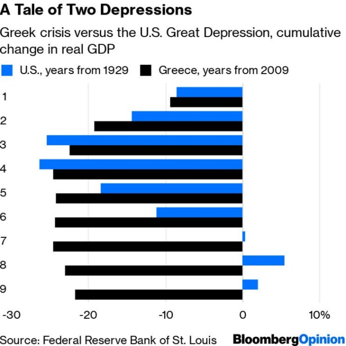 The EU institutions imposed, in Greece, a degree of austerity that caused a slump even worse than the Great Depression in the US in the 1930s.