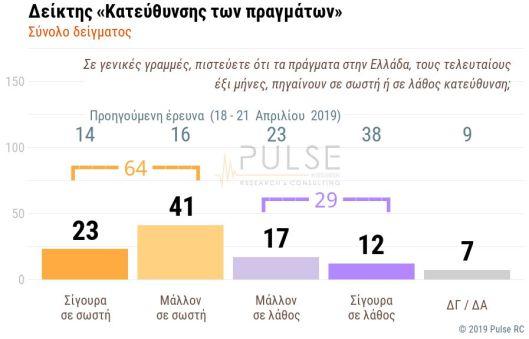 ΔΗΜΟΣΚΟΠΗΣΗ PULSE (1) Σαρώνει η ΝΔ σε δημοσκόπηση - Υπέρ μειώσεων μισθών, μείωσης αφορολόγητου, εργασιακού και αύξησης της ΔΕΗ το 64%