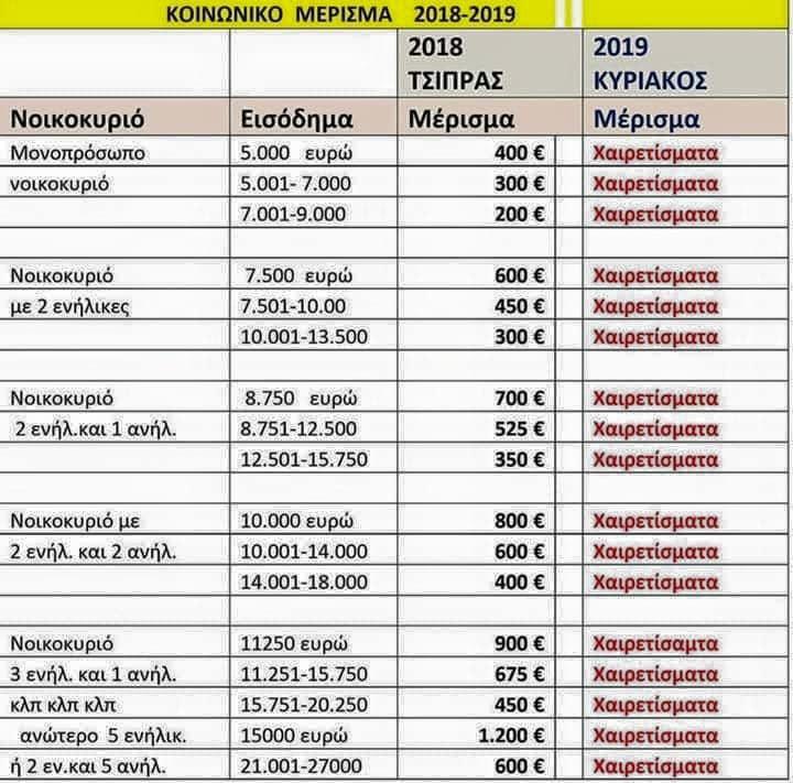 Με εντολή Μητσοτάκη τα Ελληνικά νοικοκυριά χάνουν από €400 εώς €1.200 #ΝΔ_θελατε