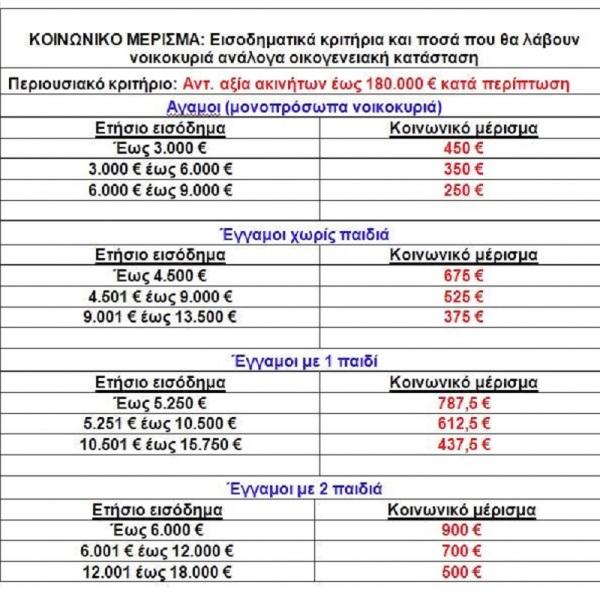 ΚΟΙΝΩΝΙΚΟ-ΜΕΡΙΣΜΑ 2018