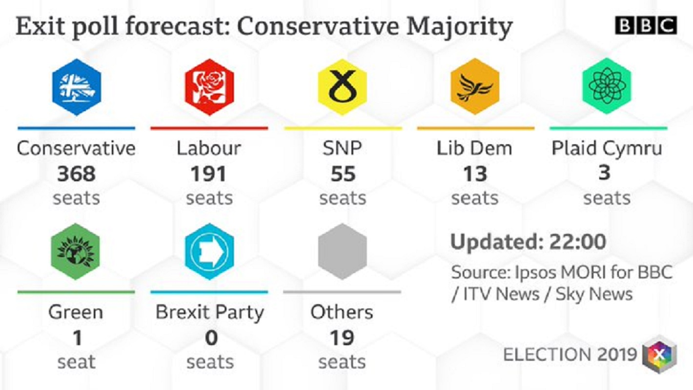 Exit Polls Αγγλία : Βρετανικές εκλογές με σαρωτική επικράτηση τού Τζόνσον δείχνουν τα πρώτα exit poll [vid]