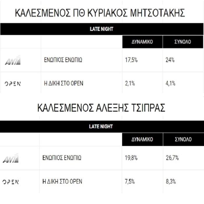 ΕΣΠΑΣΕ ΤΑ ΚΟΝΤΕΡ o Αλέξης με 30% τηλεθέαση χθες στον @NChatzinikolaou στο Ενώπιος Ενωπίω #EnwpiosEnwpiw