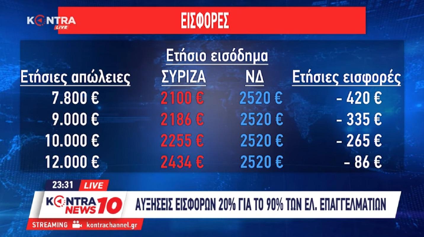 Όλη η αλήθεια για το ασφαλιστικό: Από τα 500 ευρώ οι μειώσεις συντάξεων του 2020  [ΒΙΝΤΕΟ & ΠΙΝΑΚΕΣ ] @kmaravelidis #KontraNews10 @GiorgosMelingon