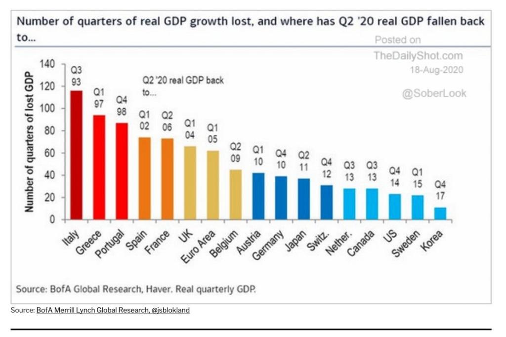 GREEK GDP GROWTH LOST Η Συρρίκνωση της ελληνικής οικονομίας στα επίπεδα του 1997