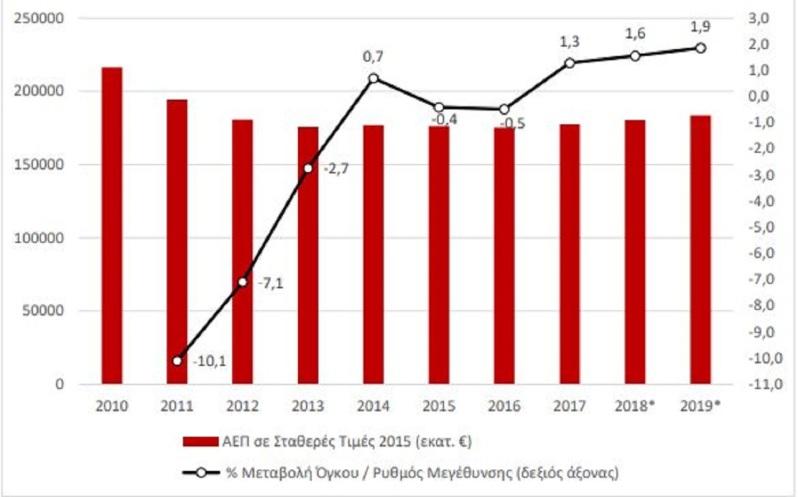 Λένε ότι ο ΣΥΡΙΖΑ παρέλαβε ανάπτυξη από τη ΝΔ. Για να δούμε λοιπόν τι ανακοίνωσε σήμερα η ΕΛΣΤΑΤ Όπως φαίνεται στο γράφημα για το ΑΕΠ από την ΕΛΣΤΑΤ -10,1% το 2011, -7,1% το 2012, -2,7% το 2013 και 0,7% το 2014.