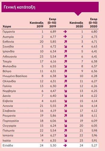 Φτωχοποίηση Η Ελλάδα έρχεται τελευταία στην οικονομική ευημερία ανάμεσα στις ευρωπαϊκές χώρες και μάλιστα για δεύτερη συνεχή χρονιά Intrum Καθημερινή