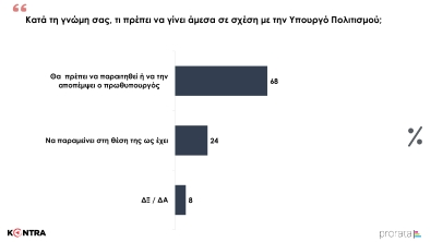 Η Δημοσκόπηση του Kontra News 10 στο δελτίο με τον Γιώργο Μελιγγώνη (13)